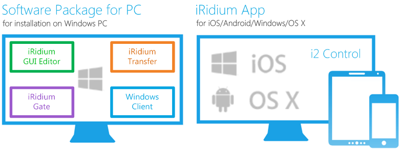 Components of the iRidium Software Package.png